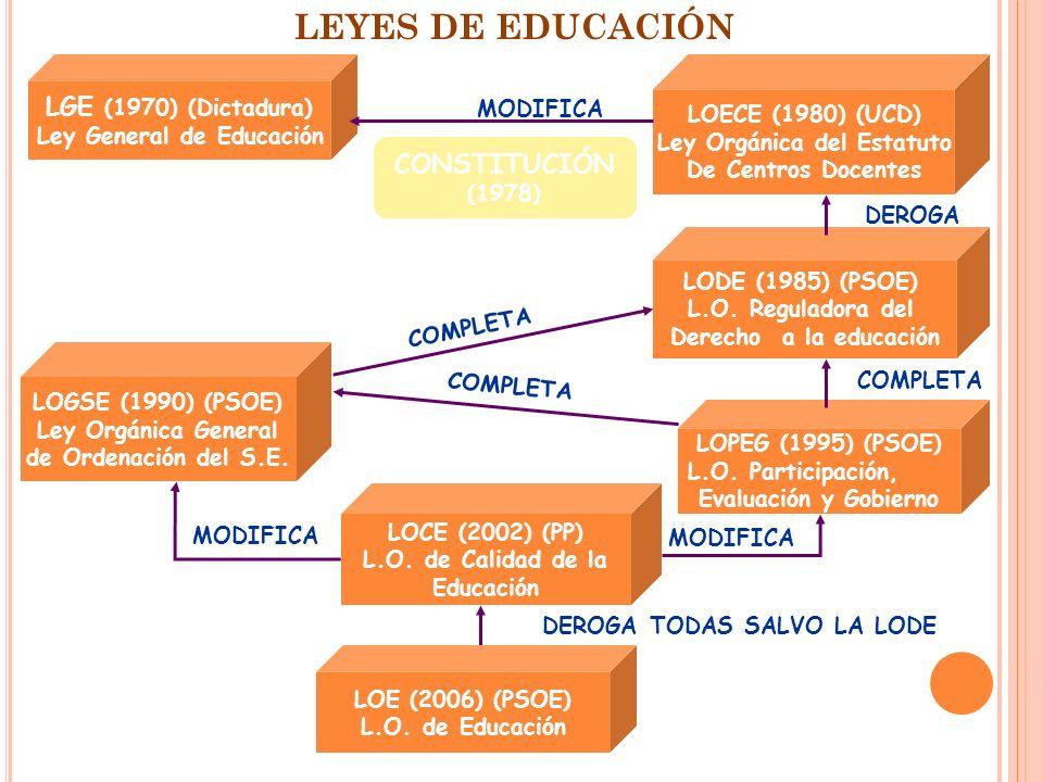 LEYES DE EDUCACIÓN LGE (1970) (Dictadura) CONSTITUCIÓN