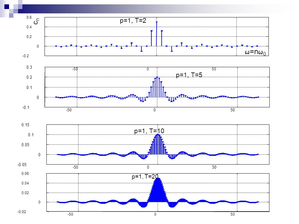 cn w=nw0 p=1, T=2 p=1, T=5 p=1, T=10 p=1, T=20 -50 50 -0.1 0.1 0.2 0.3