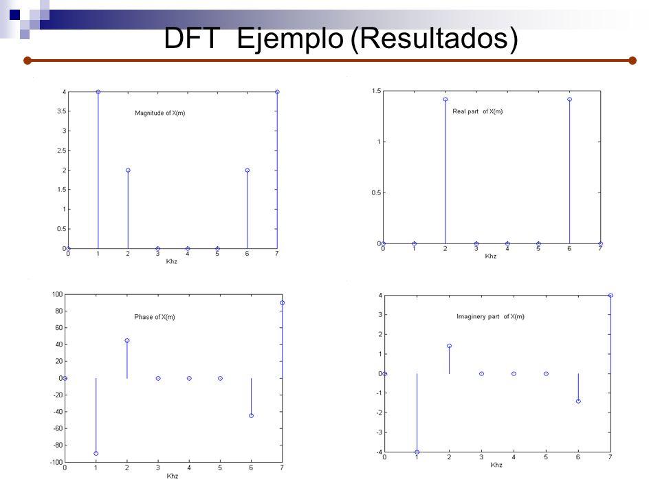 DFT Ejemplo (Resultados)