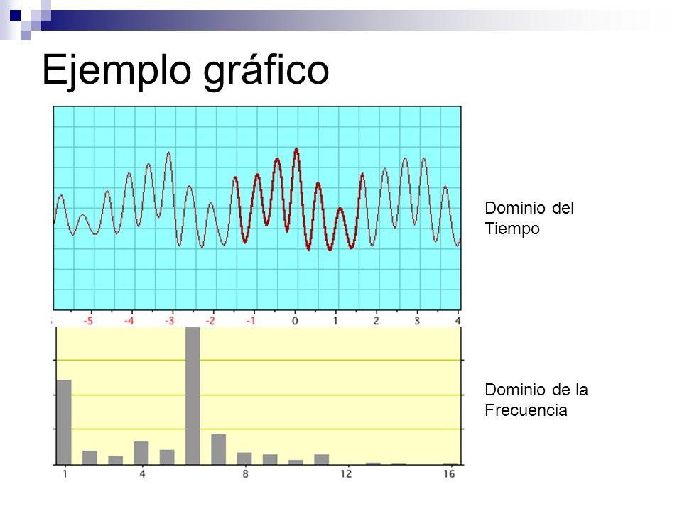 Ejemplo gráfico Dominio del Tiempo Dominio de la Frecuencia