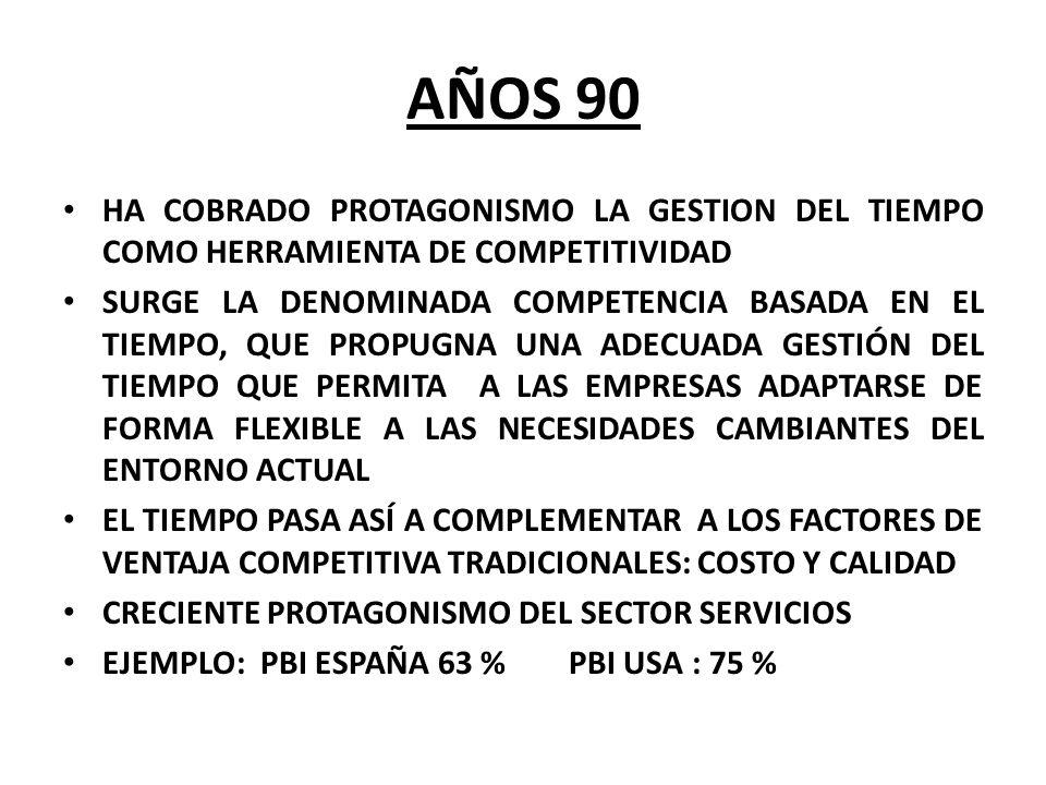 AÑOS 90HA COBRADO PROTAGONISMO LA GESTION DEL TIEMPO COMO HERRAMIENTA DE COMPETITIVIDAD.