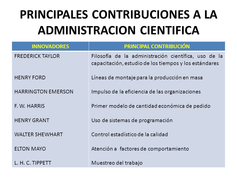 PRINCIPALES CONTRIBUCIONES A LA ADMINISTRACION CIENTIFICA