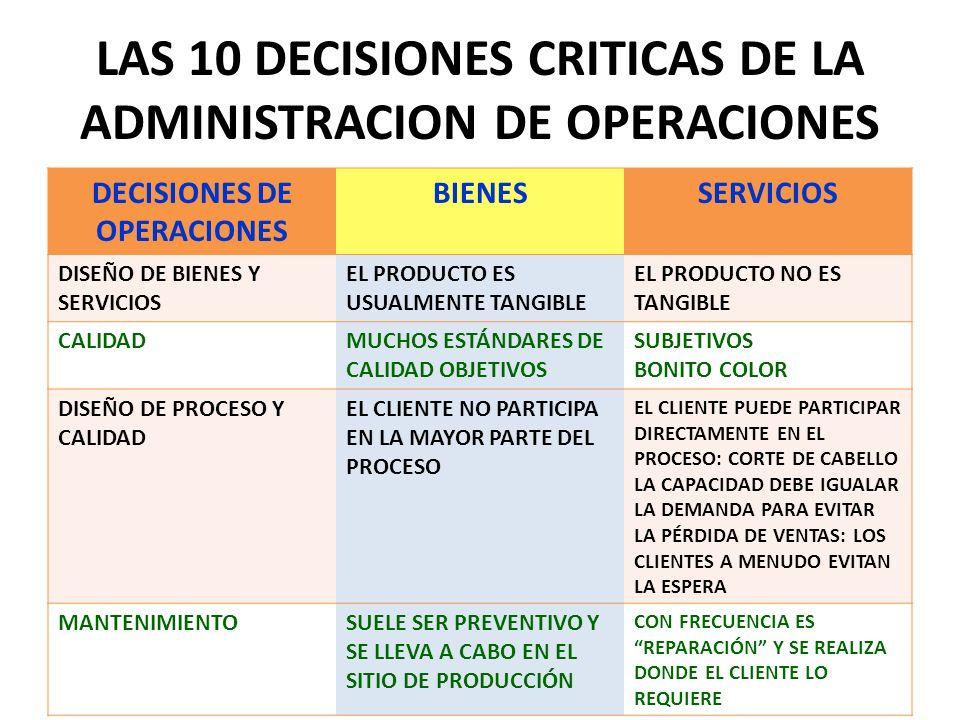 LAS 10 DECISIONES CRITICAS DE LA ADMINISTRACION DE OPERACIONES