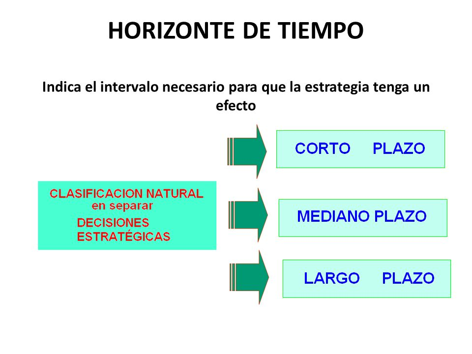HORIZONTE DE TIEMPO Indica el intervalo necesario para que la estrategia tenga un efecto