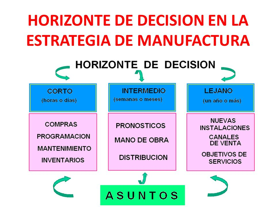 HORIZONTE DE DECISION EN LA ESTRATEGIA DE MANUFACTURA