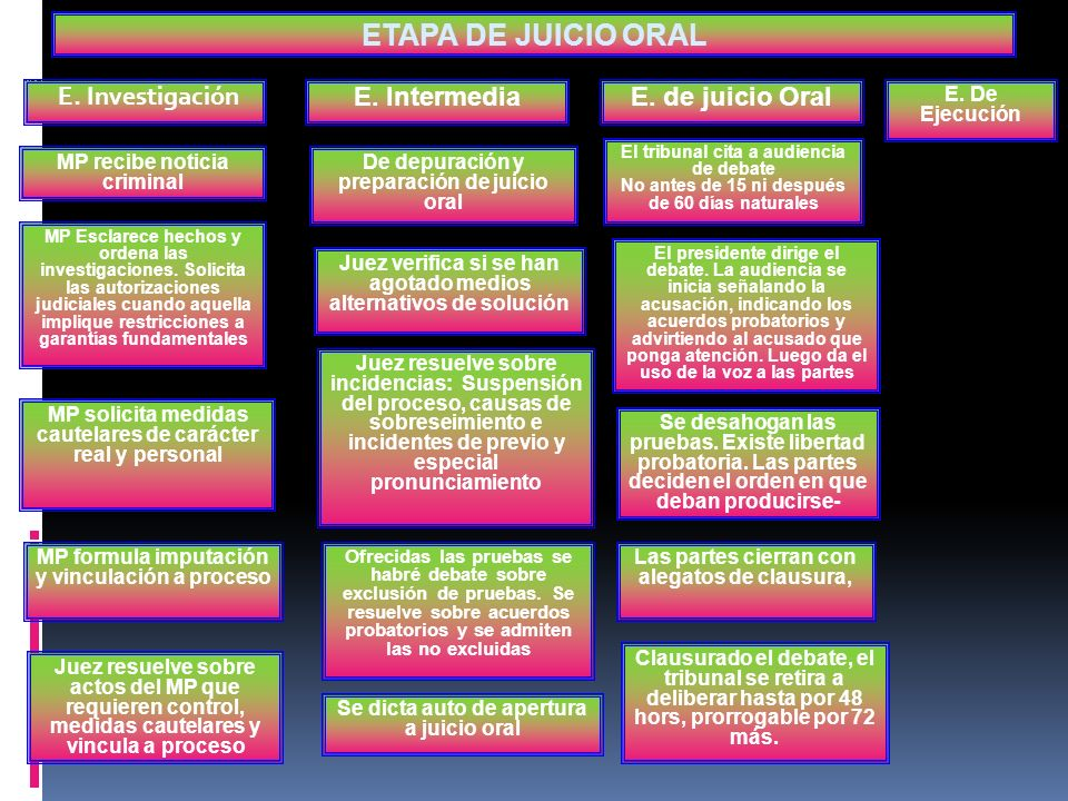 ETAPA DE JUICIO ORAL E. Investigación E. Intermedia E. de juicio Oral