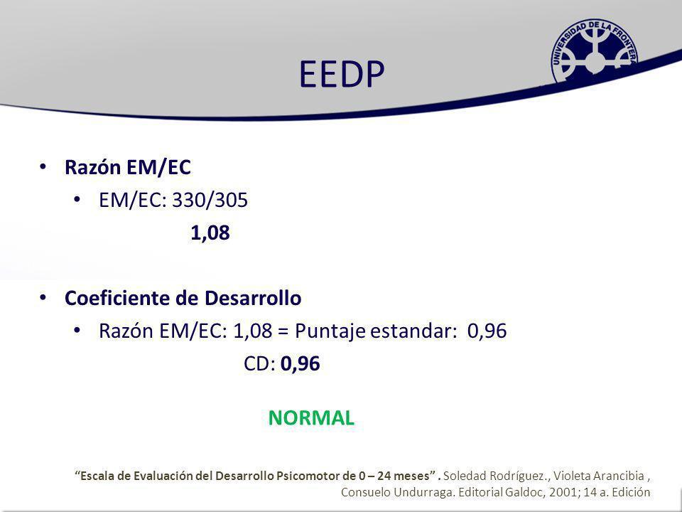EEDP Razón EM/EC EM/EC: 330/305 1,08 Coeficiente de Desarrollo
