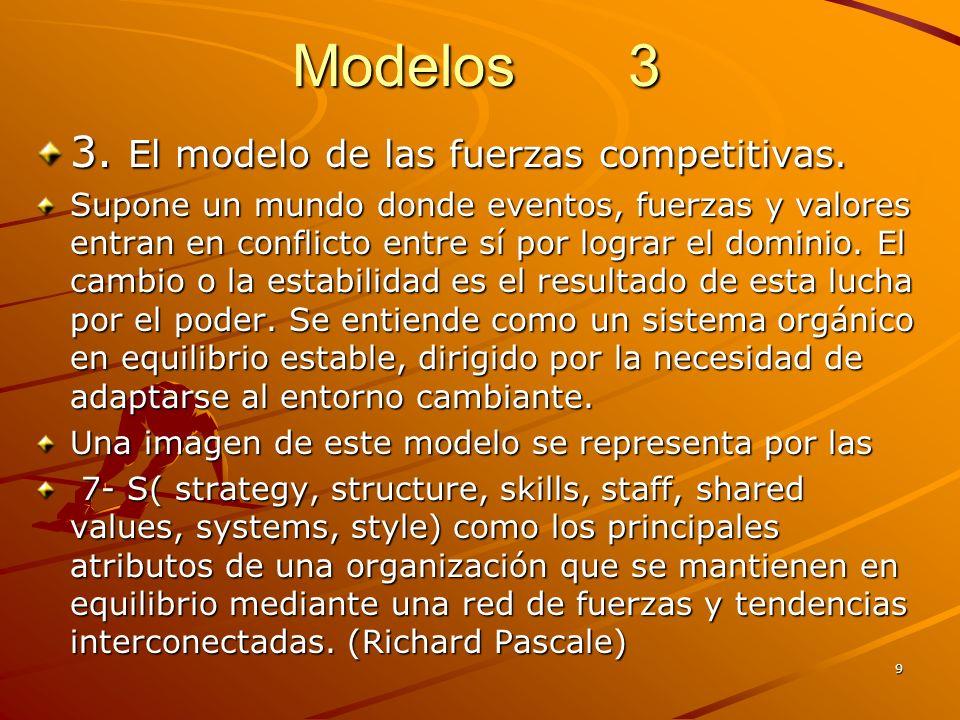Modelos 3 3. El modelo de las fuerzas competitivas.
