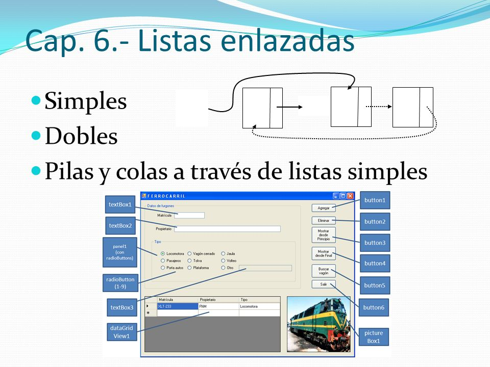 Cap. 6.- Listas enlazadas Simples Dobles