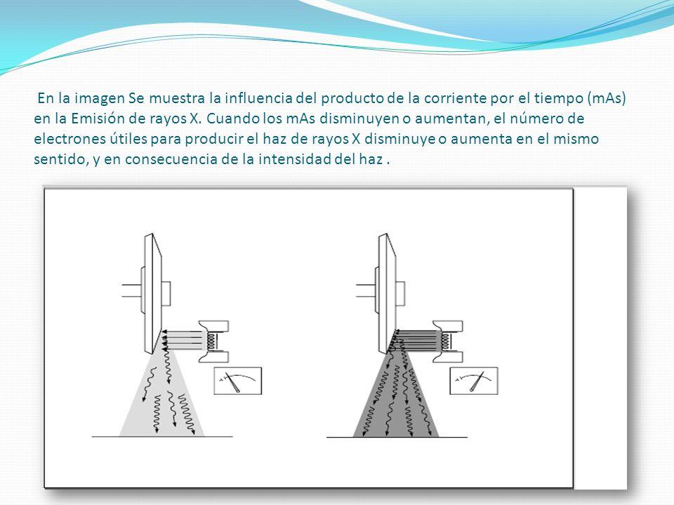 En la imagen Se muestra la influencia del producto de la corriente por el tiempo (mAs) en la Emisión de rayos X.