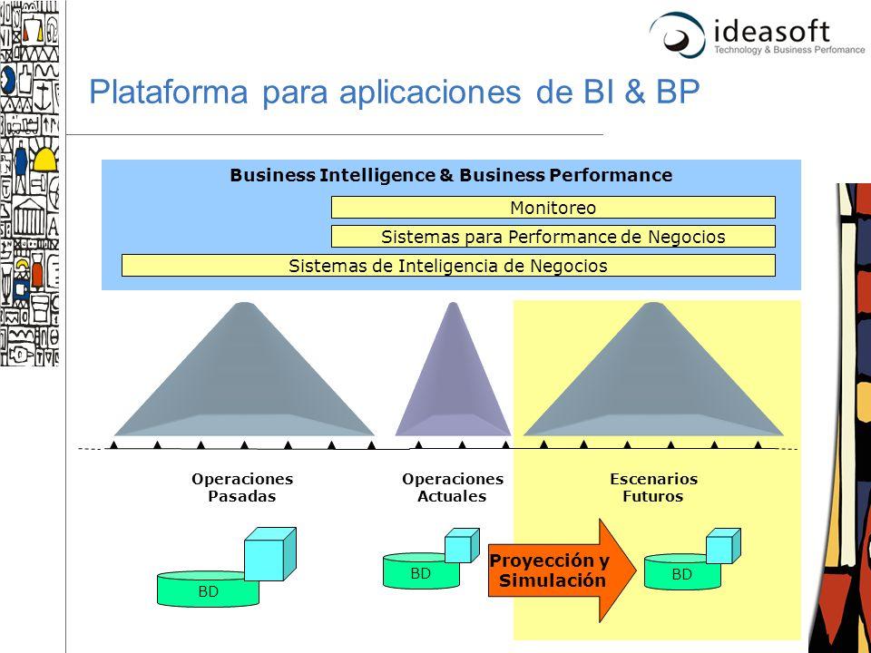 Plataforma para aplicaciones de BI & BP