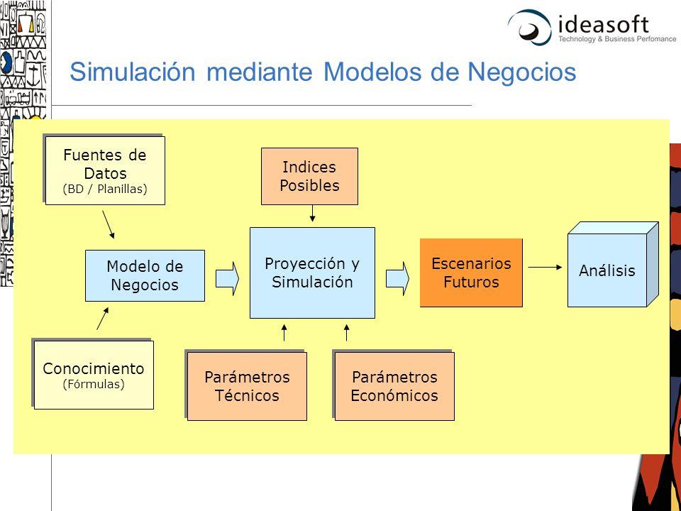 Simulación mediante Modelos de Negocios