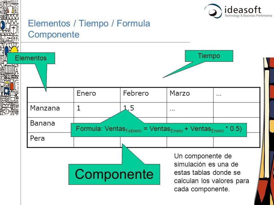 Elementos / Tiempo / Formula Componente