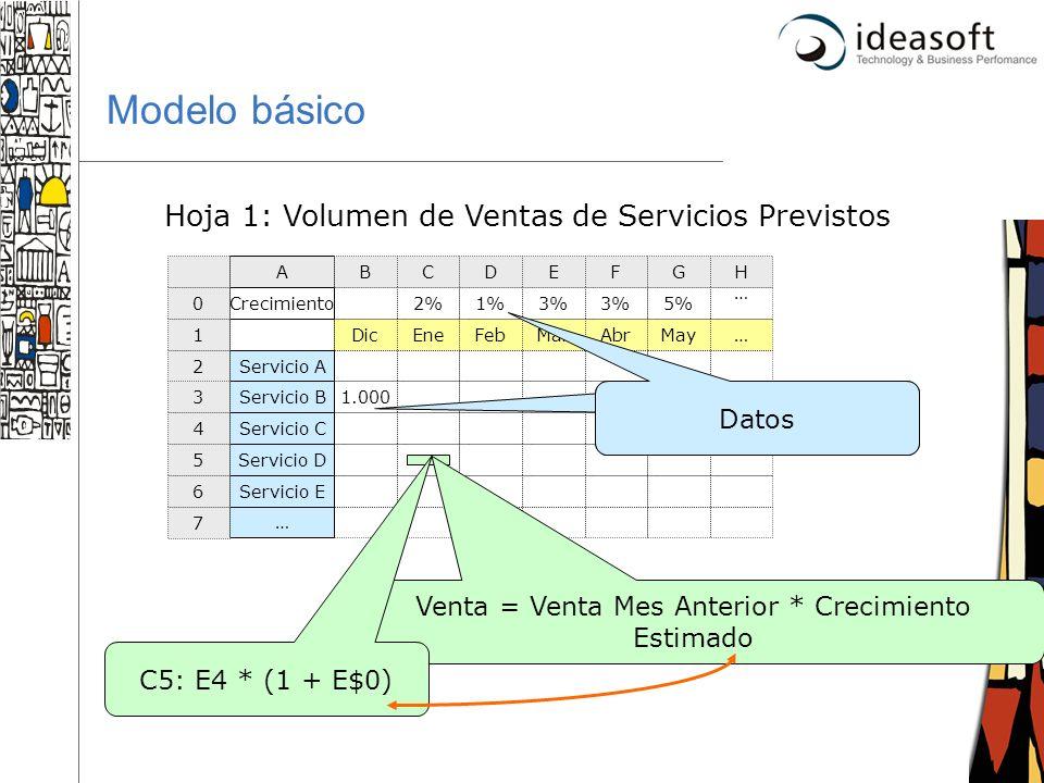 Modelo básico Hoja 1: Volumen de Ventas de Servicios Previstos C5: 1%