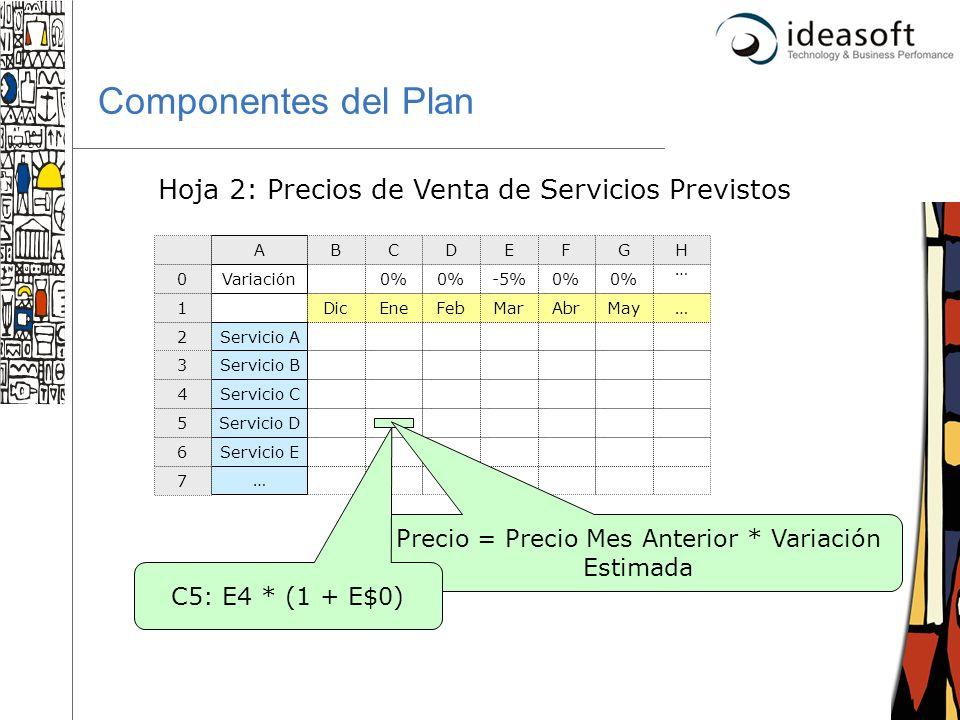 Componentes del Plan Hoja 2: Precios de Venta de Servicios Previstos
