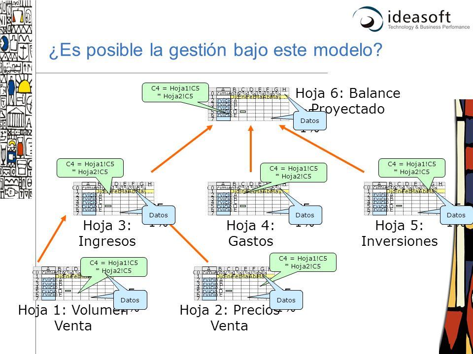 ¿Es posible la gestión bajo este modelo