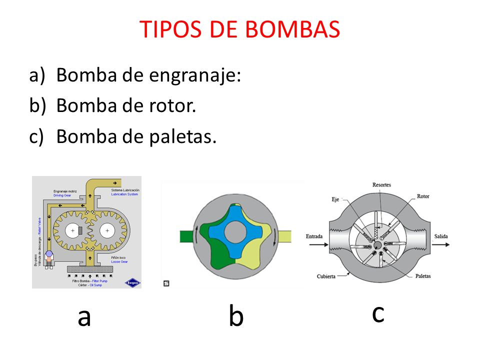c a b TIPOS DE BOMBAS Bomba de engranaje: Bomba de rotor.
