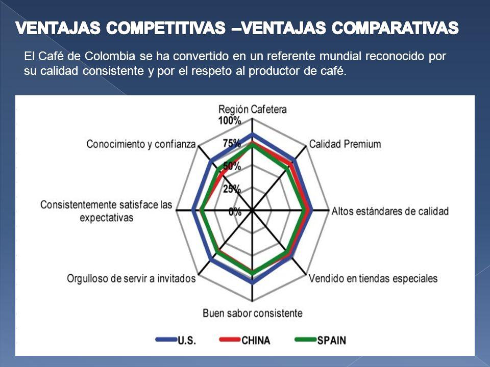 VENTAJAS COMPETITIVAS –VENTAJAS COMPARATIVAS