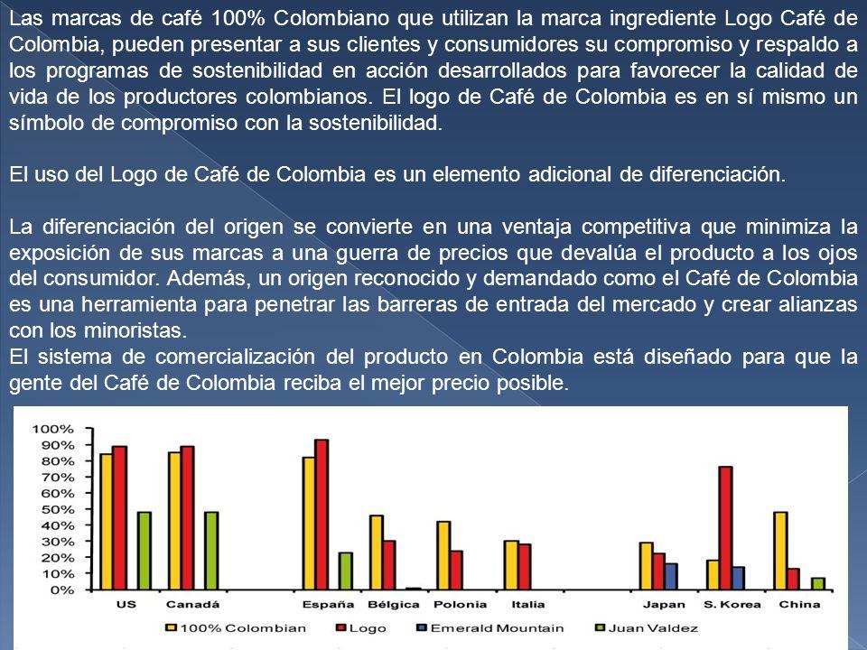 Las marcas de café 100% Colombiano que utilizan la marca ingrediente Logo Café de Colombia, pueden presentar a sus clientes y consumidores su compromiso y respaldo a los programas de sostenibilidad en acción desarrollados para favorecer la calidad de vida de los productores colombianos. El logo de Café de Colombia es en sí mismo un símbolo de compromiso con la sostenibilidad.