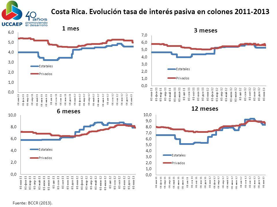 Costa Rica. Evolución tasa de interés pasiva en colones 2011-2013