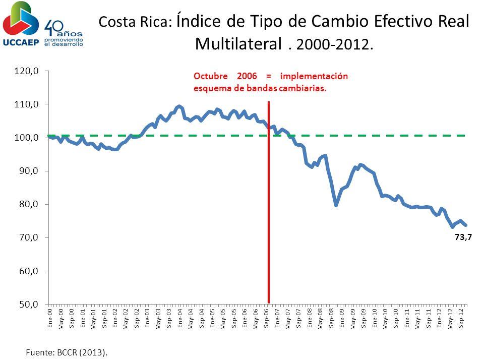 Costa Rica: Índice de Tipo de Cambio Efectivo Real Multilateral