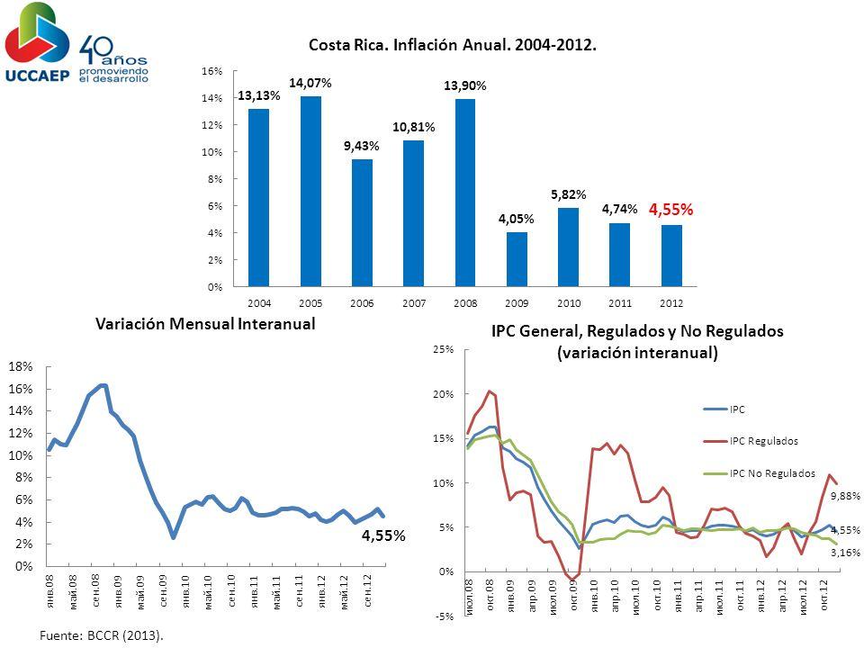 La inflación a tendido a mantenerse dentro de la meta fijada por el BCCR en los últimos años.