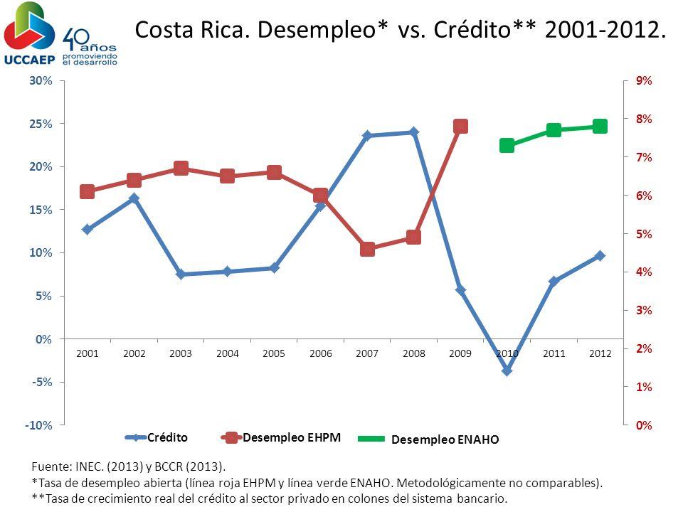 Costa Rica. Desempleo* vs. Crédito** 2001-2012.