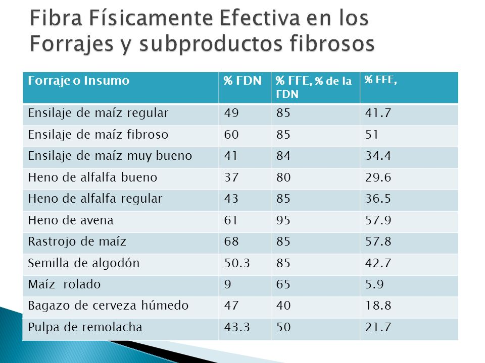 Fibra Físicamente Efectiva en los Forrajes y subproductos fibrosos