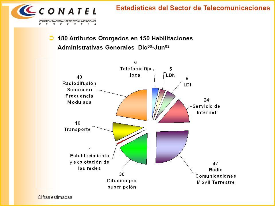 Estadísticas del Sector de Telecomunicaciones