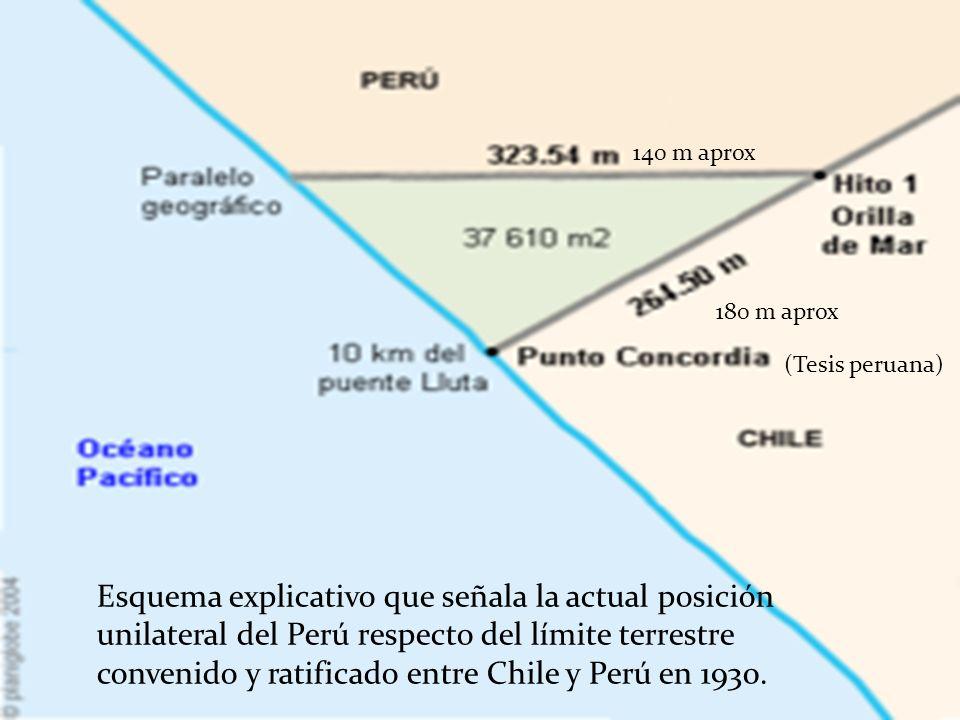 140 m aprox 180 m aprox. (Tesis peruana)