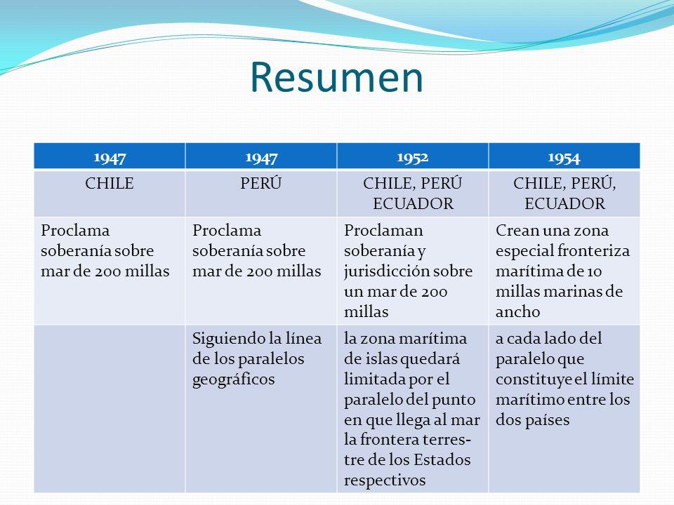 Resumen 1947 1952 1954 CHILE PERÚ CHILE, PERÚ ECUADOR