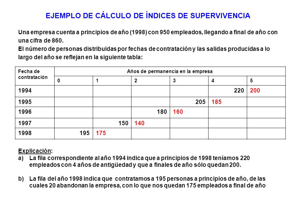EJEMPLO DE CÁLCULO DE ÍNDICES DE SUPERVIVENCIA
