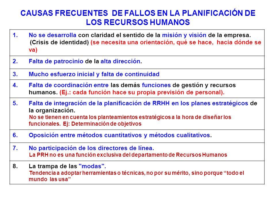 CAUSAS FRECUENTES DE FALLOS EN LA PLANIFICACIÓN DE LOS RECURSOS HUMANOS