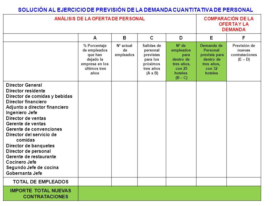 SOLUCIÓN AL EJERCICIO DE PREVISIÓN DE LA DEMANDA CUANTITATIVA DE PERSONAL