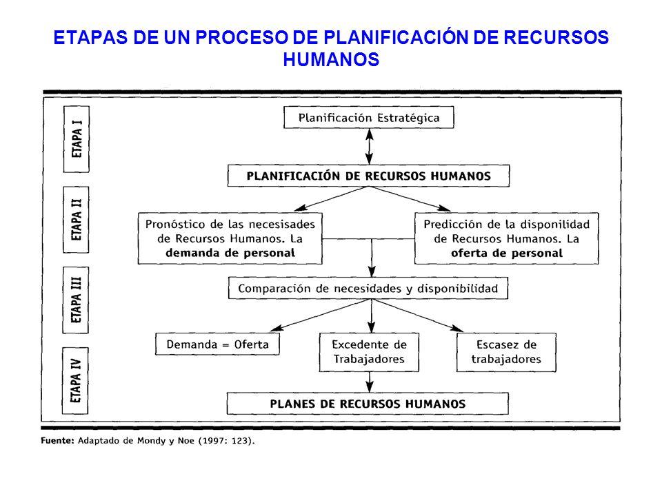 ETAPAS DE UN PROCESO DE PLANIFICACIÓN DE RECURSOS HUMANOS