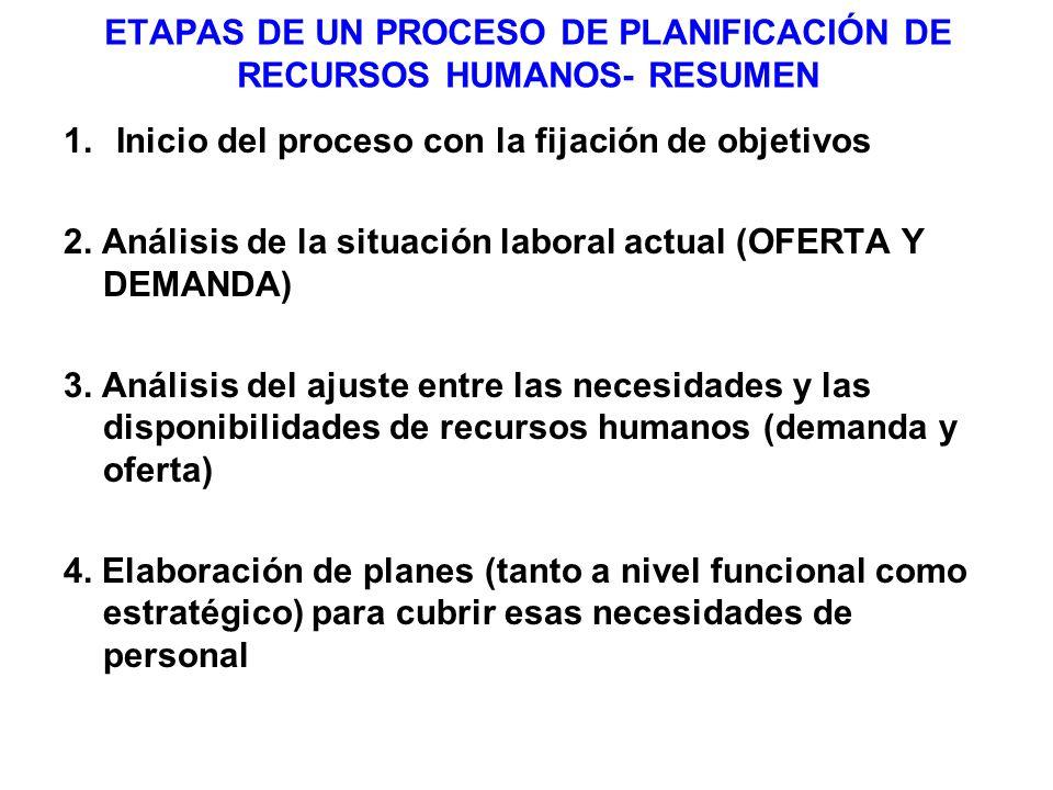 ETAPAS DE UN PROCESO DE PLANIFICACIÓN DE RECURSOS HUMANOS- RESUMEN