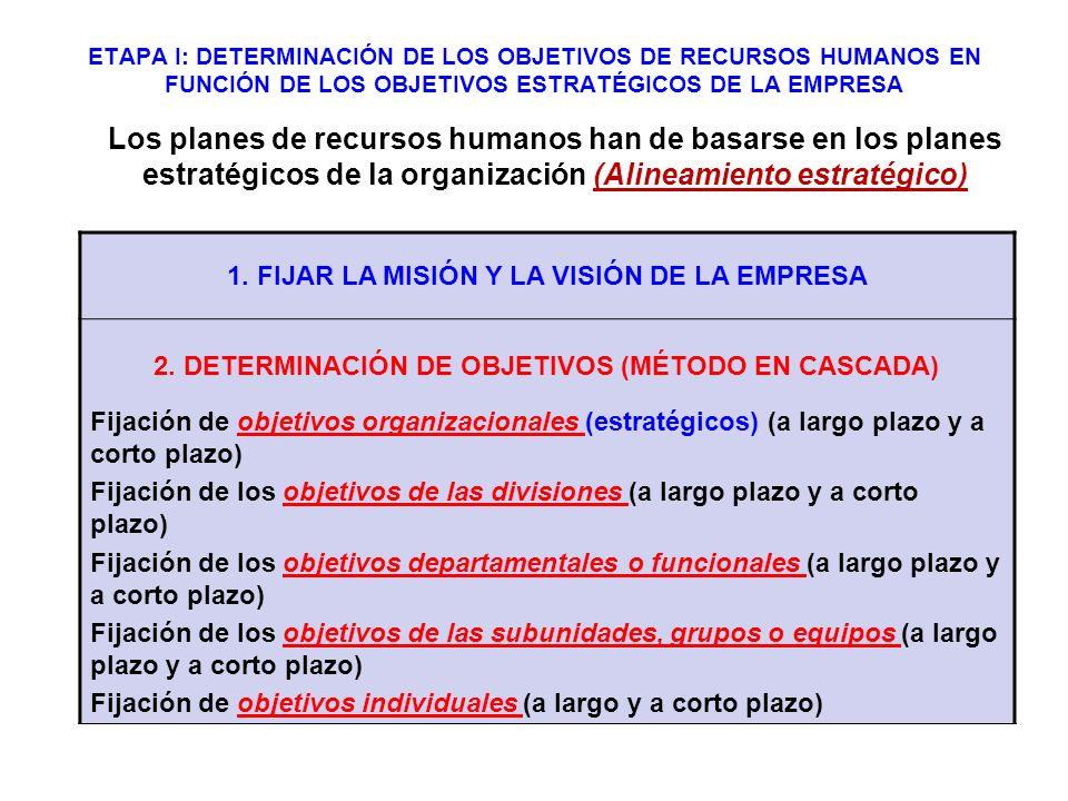 ETAPA I: DETERMINACIÓN DE LOS OBJETIVOS DE RECURSOS HUMANOS EN FUNCIÓN DE LOS OBJETIVOS ESTRATÉGICOS DE LA EMPRESA