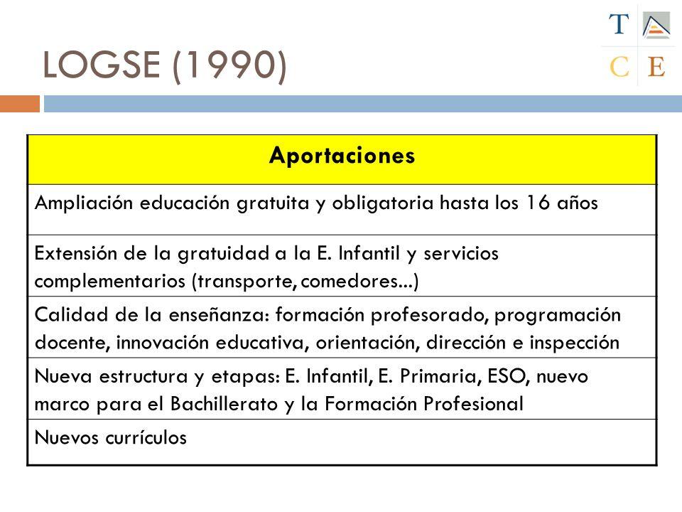LOGSE (1990) Aportaciones. Ampliación educación gratuita y obligatoria hasta los 16 años.
