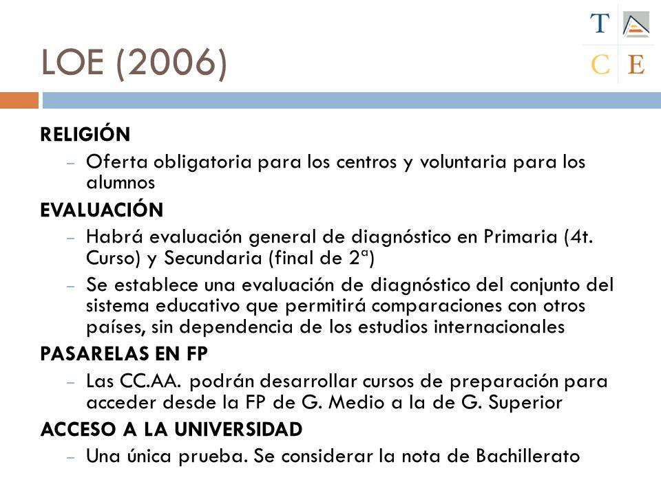 LOE (2006) RELIGIÓN. Oferta obligatoria para los centros y voluntaria para los alumnos. EVALUACIÓN.
