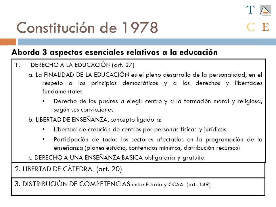 Constitución de 1978 Aborda 3 aspectos esenciales relativos a la educación. DERECHO A LA EDUCACIÓN (art. 27)