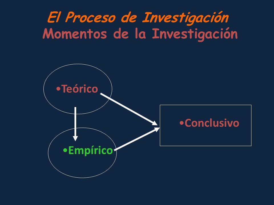 El Proceso de Investigación Momentos de la Investigación