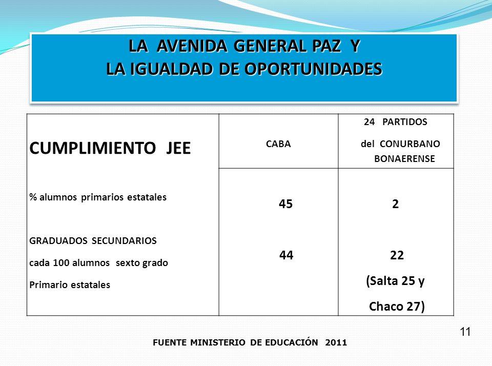 LA AVENIDA GENERAL PAZ Y LA IGUALDAD DE OPORTUNIDADES