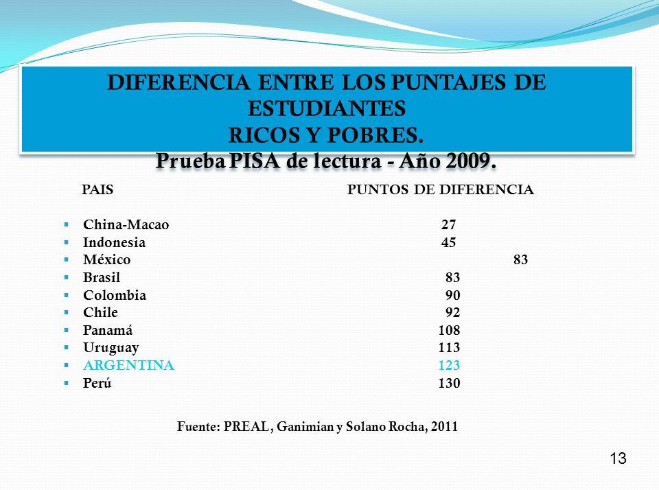 Fuente: PREAL, Ganimian y Solano Rocha, 2011