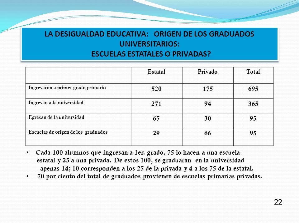 LA DESIGUALDAD EDUCATIVA: ORIGEN DE LOS GRADUADOS UNIVERSITARIOS:
