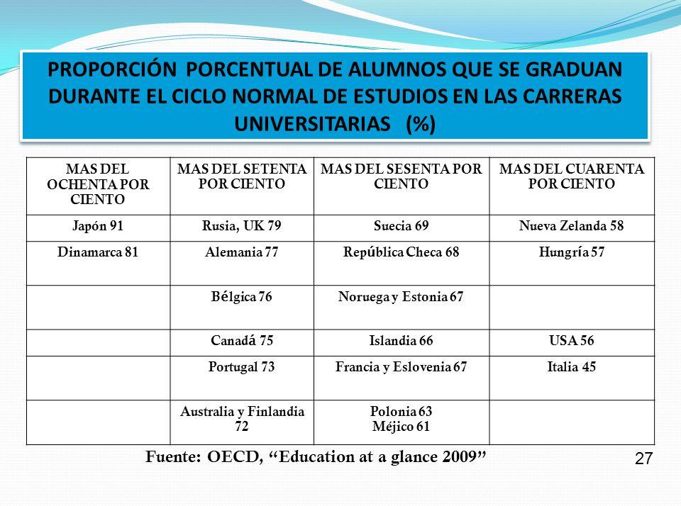 PROPORCIÓN PORCENTUAL DE ALUMNOS QUE SE GRADUAN DURANTE EL CICLO NORMAL DE ESTUDIOS EN LAS CARRERAS UNIVERSITARIAS (%)