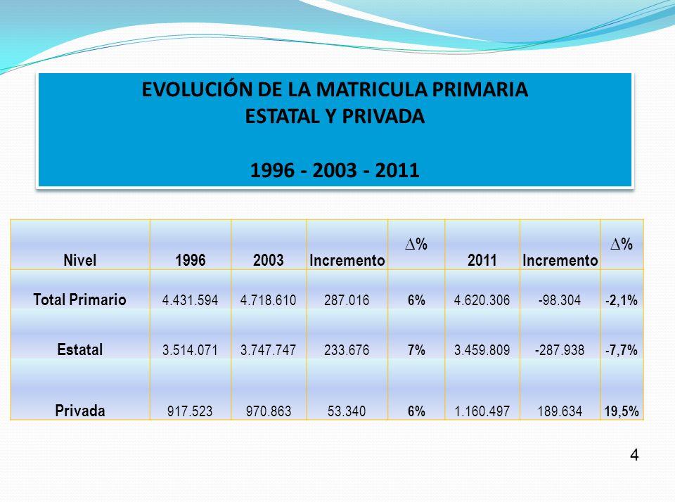 EVOLUCIÓN DE LA MATRICULA PRIMARIA
