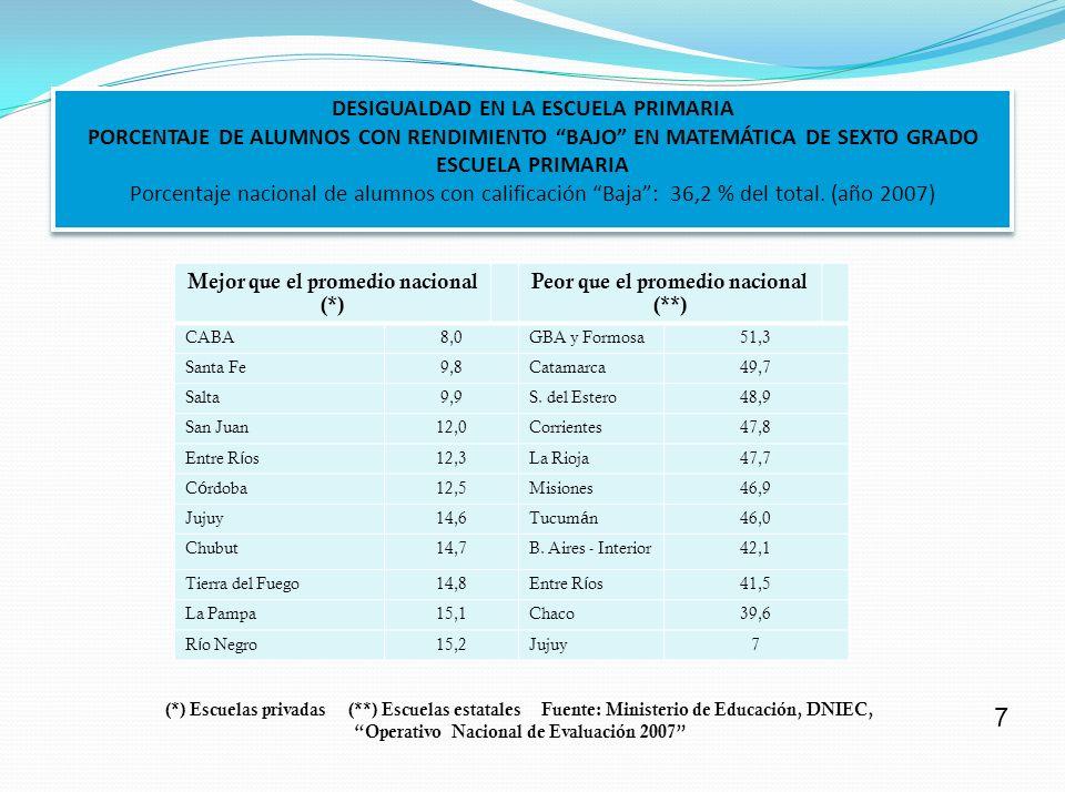 DESIGUALDAD EN LA ESCUELA PRIMARIA PORCENTAJE DE ALUMNOS CON RENDIMIENTO BAJO EN MATEMÁTICA DE SEXTO GRADO ESCUELA PRIMARIA Porcentaje nacional de alumnos con calificación Baja : 36,2 % del total. (año 2007)