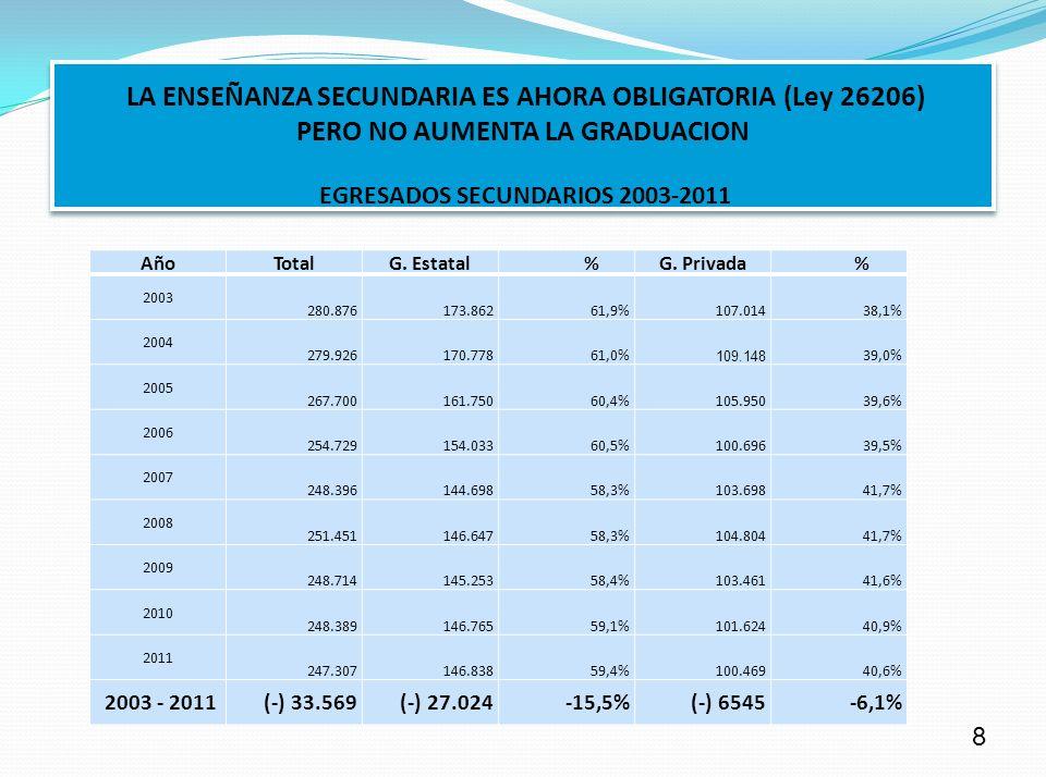 LA ENSEÑANZA SECUNDARIA ES AHORA OBLIGATORIA (Ley 26206) PERO NO AUMENTA LA GRADUACION CUADRO VI EGRESADOS SECUNDARIO GESTIÓN ESTATAL Y PRIVADA 2003 – 2011 Año Total G. Estatal % G. Privada % 2003 280.876 173.862 61,9% 107.014 38,1% 2004 279.926 170.778 61,0% 109.148 39,0% 2005 267.700 161.750 60,4% 105.950 39,6% 2006 254.729 154.033 60,5% 100.696 39,5% 2007 248.396 144.698 58,3% 103.698 41,7% 2008 251.451 146.647 58,3% 104.804 41,7% 2009 248.714 145.253 58,4% 103.461 41,6% 2010 248.389 146.765 59,1% 59,4% 100.469 40,6% ∆% 2003 - 2011 -12,0% - -15,5% - -6,1% LA ENSEÑANZA SECUNDARIA ES AHORA OBLIGATORIA (Ley 26206) PERO NO AUMENTA LA GRADUACION EGRESADOS SECUNDARIOS 2003-2011