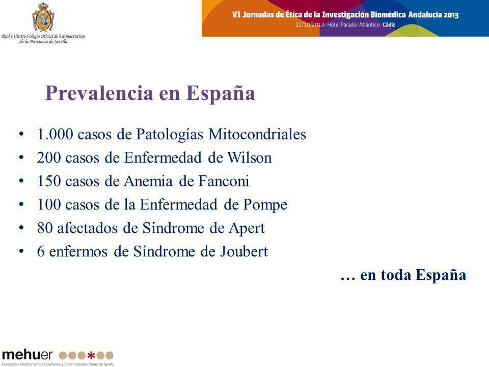 Prevalencia en España 1.000 casos de Patologías Mitocondriales