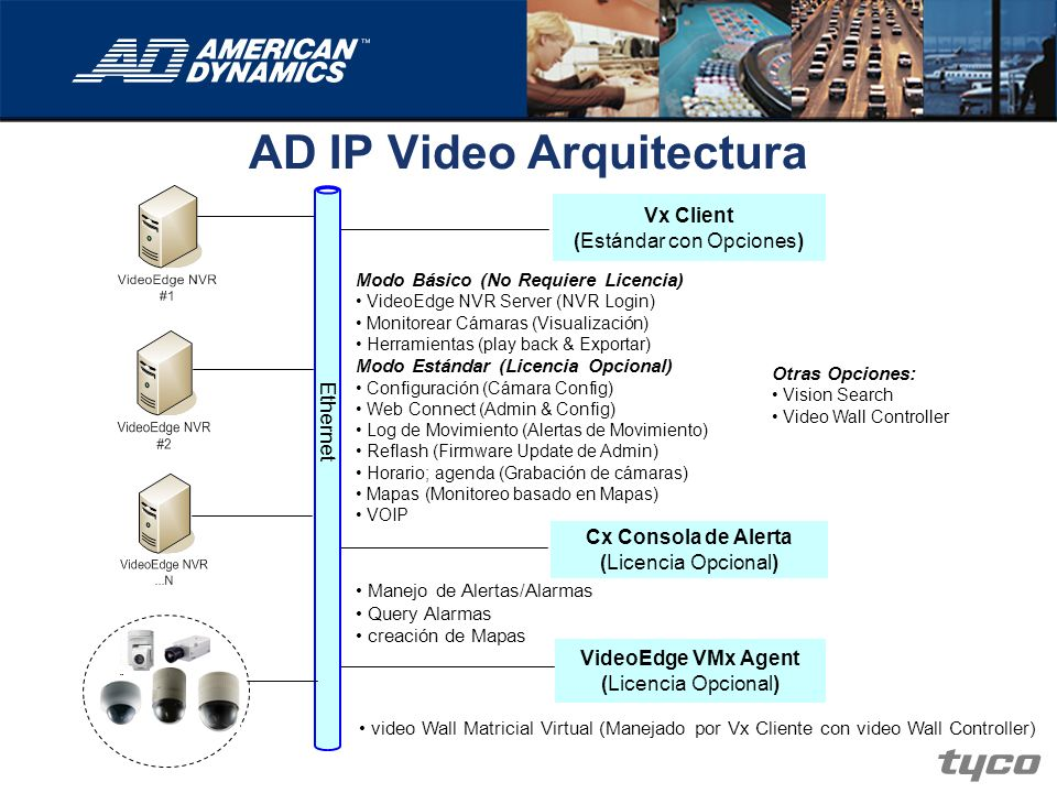 AD IP Video Arquitectura